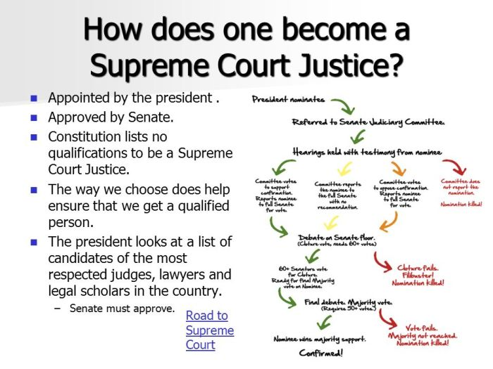 how-a-judge-becomes-a-supreme-court-justice